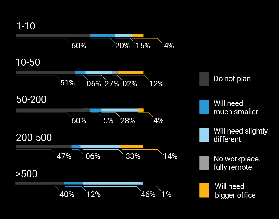 Large organizations change towards remote work